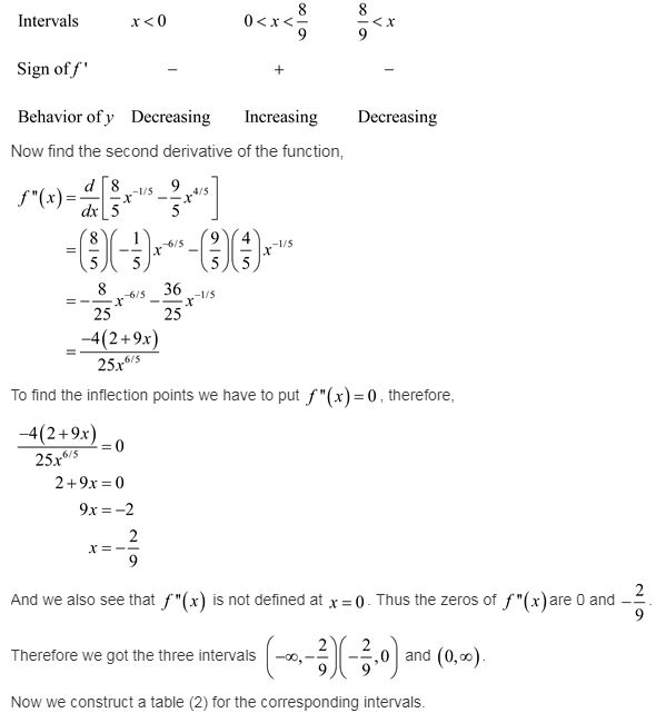 calculus-graphical-numerical-algebraic-edition-answers-ch-4-applications-derivatives-ex-4-6-15re1
