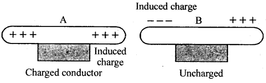 Selina Concise Physics Class 8 ICSE Solutions - Electricity 30.1