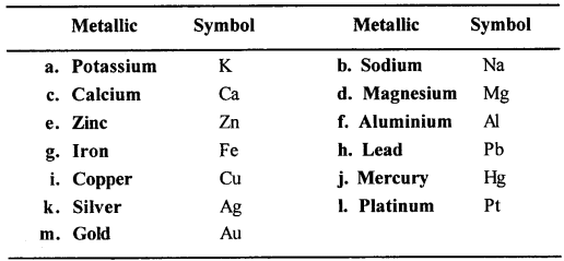 Selina Concise Chemistry Class 6 ICSE Solutions - Elements, Compounds, Symbols and Formulae 19
