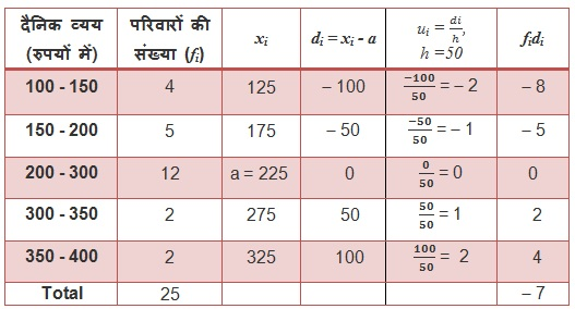 NCERT Maths Textbook Solutions For Class 10 Hindi Medium Statistics 14.1 16