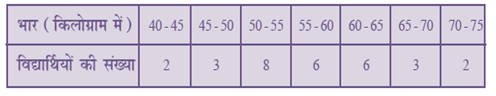 NCERT Solutions For Class 10 Maths Statistics 14.1 63