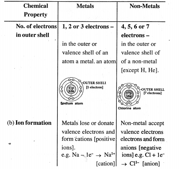 ICSE Solutions for Class 6 History and Civics - Metals and Non-metals-06