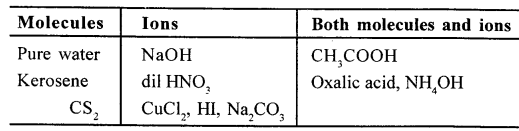 ICSE Solutions for Class 10 chemistry Electrolysis 15