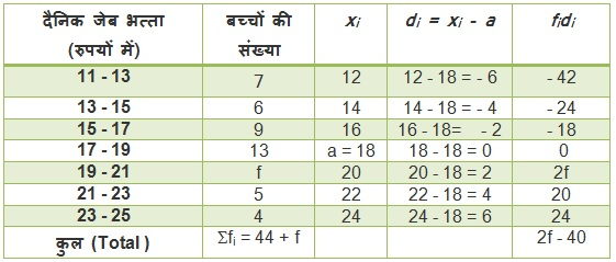 Maths Solutions For Class 10 NCERT Hindi Medium Statistics 14.1 8