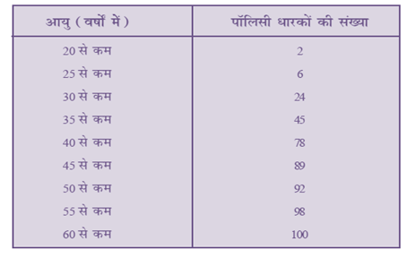 NCERT Book Solutions For Class 10 Maths Hindi Medium Statistics 14.1 59