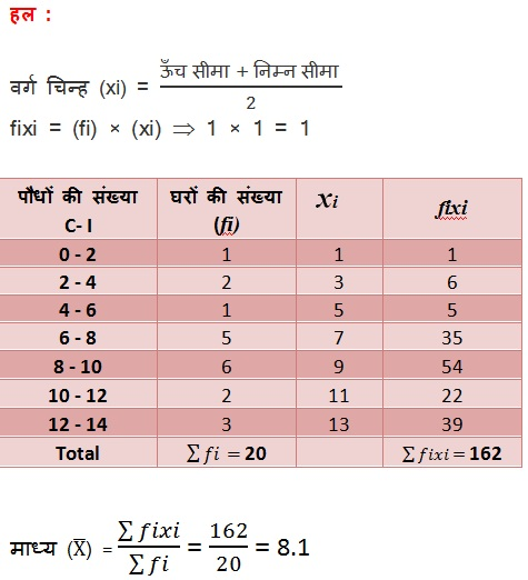 Solutions For NCERT Maths Class 10 Hindi Medium Statistics 14.1 27