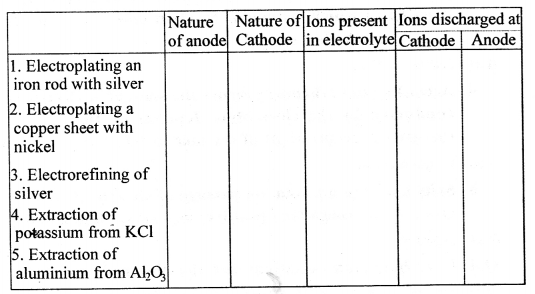 ICSE Solutions for Class 10 chemistry Electrolysis 26