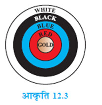 NCERT Solutions For Class 10 Maths Areas Related to Circles 12.1 1