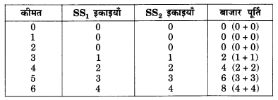 NCERT Solutions for Class 12 Microeconomics Chapter 4 Theory of Firm Under Perfect Competition (Hindi Medium) 22.1