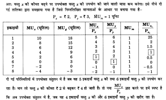NCERT Solutions for Class 12 Microeconomics Chapter 2 Theory of Consumer Behavior (Hindi Medium) saq 6.1