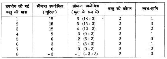NCERT Solutions for Class 12 Microeconomics Chapter 2 Theory of Consumer Behavior (Hindi Medium) saq 3.1