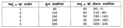 NCERT Solutions for Class 12 Microeconomics Chapter 2 Theory of Consumer Behavior (Hindi Medium) snq 1.1