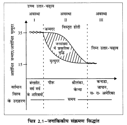 NCERT Solutions for Class 12 Geography Fundamentals of Human Geography Chapter 2 (Hindi Medium) 5