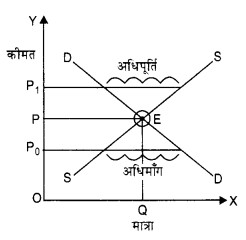 NCERT Solutions for Class 12 Microeconomics Chapter 5 Market Competition (Hindi Medium) 1
