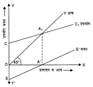 NCERT Solutions for Class 12 Macroeconomics Chapter 4 Income Determination (Hindi Medium) 4