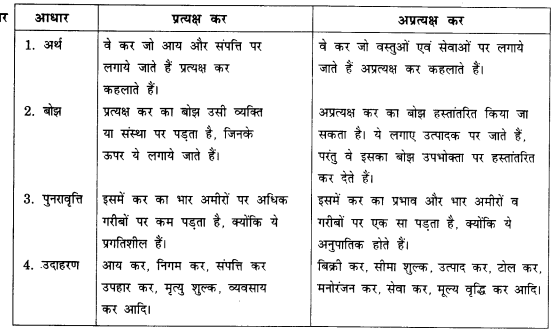 NCERT Solutions for Class 12 Macroeconomics Chapter 5 Government Budget and Economy (Hindi Medium) saq 7