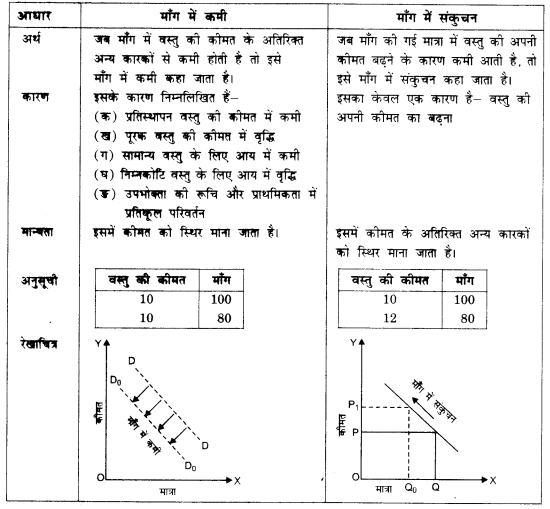NCERT Solutions for Class 12 Microeconomics Chapter 2 Theory of Consumer Behavior (Hindi Medium) saq 26