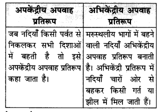 NCERT Solutions for Class 11 Geography Indian Physical Environment Chapter 3 (Hindi Medium) 2.2