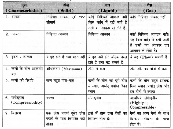 NCERT Solutions for Class 9 Science Chapter 1 (Hindi Medium) 1