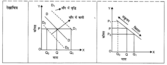 NCERT Solutions for Class 12 Microeconomics Chapter 2 Theory of Consumer Behavior (Hindi Medium) 10.1