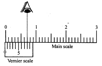 A New Approach to ICSE Physics Part 1 Class 9 Solutions Measurements and Experimentation 28.1