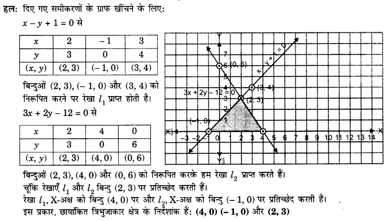 UP Board Solutions for Class 10 Maths Chapter 3 page 55 7