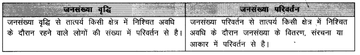 NCERT Solutions for Class 9 Social Science Geography Chapter 6 (Hindi Medium) 1