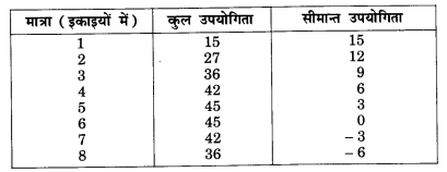 NCERT Solutions for Class 12 Microeconomics Chapter 2 Theory of Consumer Behavior (Hindi Medium) saq 1