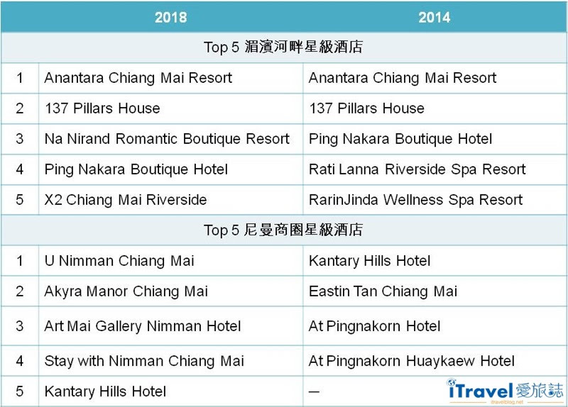 Chiang Mai Best 5-Star Hotels 2