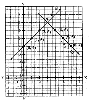 rd-sharma-class-10-solutions-chapter-3-pair-of-linear-equations-in-two-variables-ex-3-2-33.2