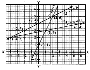 rd-sharma-class-10-solutions-chapter-3-pair-of-linear-equations-in-two-variables-ex-3-2-19.2