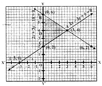 rd-sharma-class-10-solutions-chapter-3-pair-of-linear-equations-in-two-variables-ex-3-2-30.2