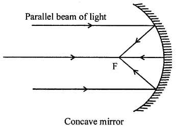 Selina Concise Physics Class 8 ICSE Solutions - Light energy 23
