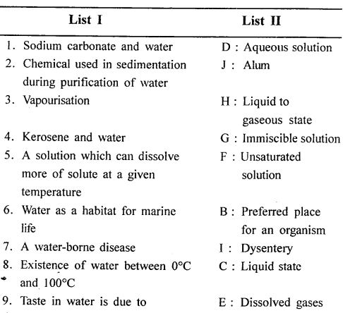 New Simplified Chemistry Class 6 ICSE Solutions - Water 12.2