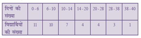 NCERT Books Solutions For Class 10 Maths PDF Hindi Medium Statistics 14.1 21