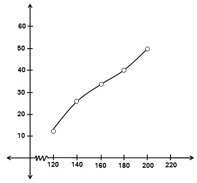 Maths NCERT Solutions For Class 10 Statistics 14.1 66