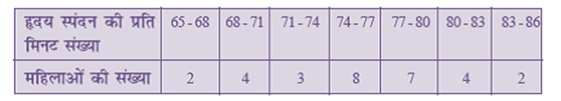NCERT Books Solutions For Class 10 Maths Hindi Medium Statistics 14.1 10