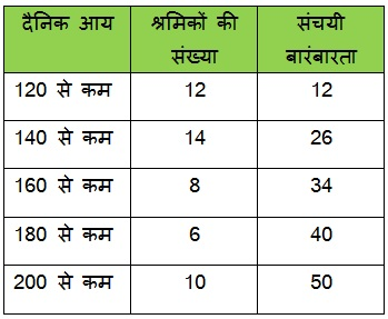 NCERT Maths Solutions For Class 10 Statistics 14.1 65