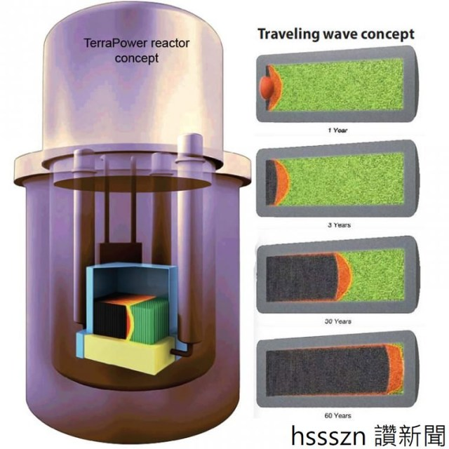 traveling-wave-reactor_760_760