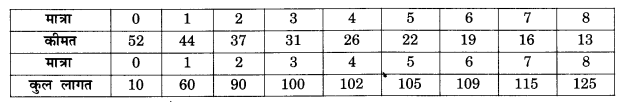 NCERT Solutions for Class 12 Microeconomics Chapter 6 Non Competitive Markets (Hindi Medium) 7