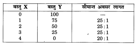NCERT Solutions for Class 12 Microeconomics Chapter 1 Introduction (Hindi Medium) hots 3.1