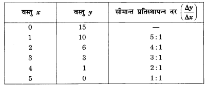 NCERT Solutions for Class 12 Microeconomics Chapter 2 Theory of Consumer Behavior (Hindi Medium) saq 12