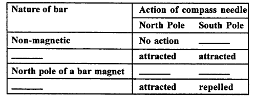A New Approach to ICSE Physics Part 1 Class 9 Solutions Electricity and Magnetism - 2.028