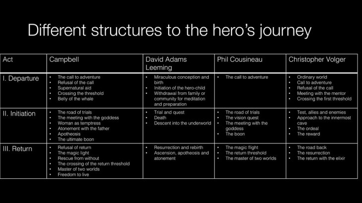 Different cuts on the hero's journey
