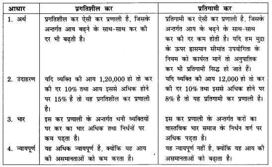 NCERT Solutions for Class 12 Macroeconomics Chapter 5 Government Budget and Economy (Hindi Medium) hots 7