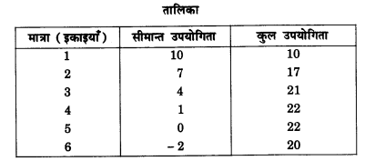 NCERT Solutions for Class 12 Microeconomics Chapter 2 Theory of Consumer Behavior (Hindi Medium) saq 2