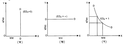 NCERT Solutions for Class 12 Microeconomics Chapter 2 Theory of Consumer Behavior (Hindi Medium) 18