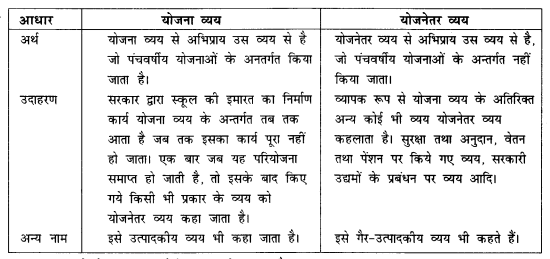 NCERT Solutions for Class 12 Macroeconomics Chapter 5 Government Budget and Economy (Hindi Medium) hots 9