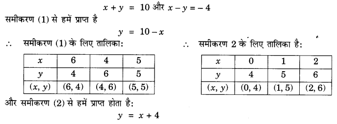UP Board Solutions for Class 10 Maths Chapter 3 page 55 1