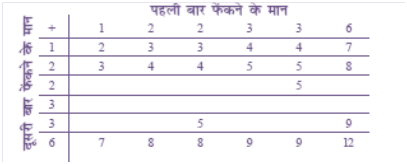 Maths NCERT Solutions For Class 10 Probability 15.1 4